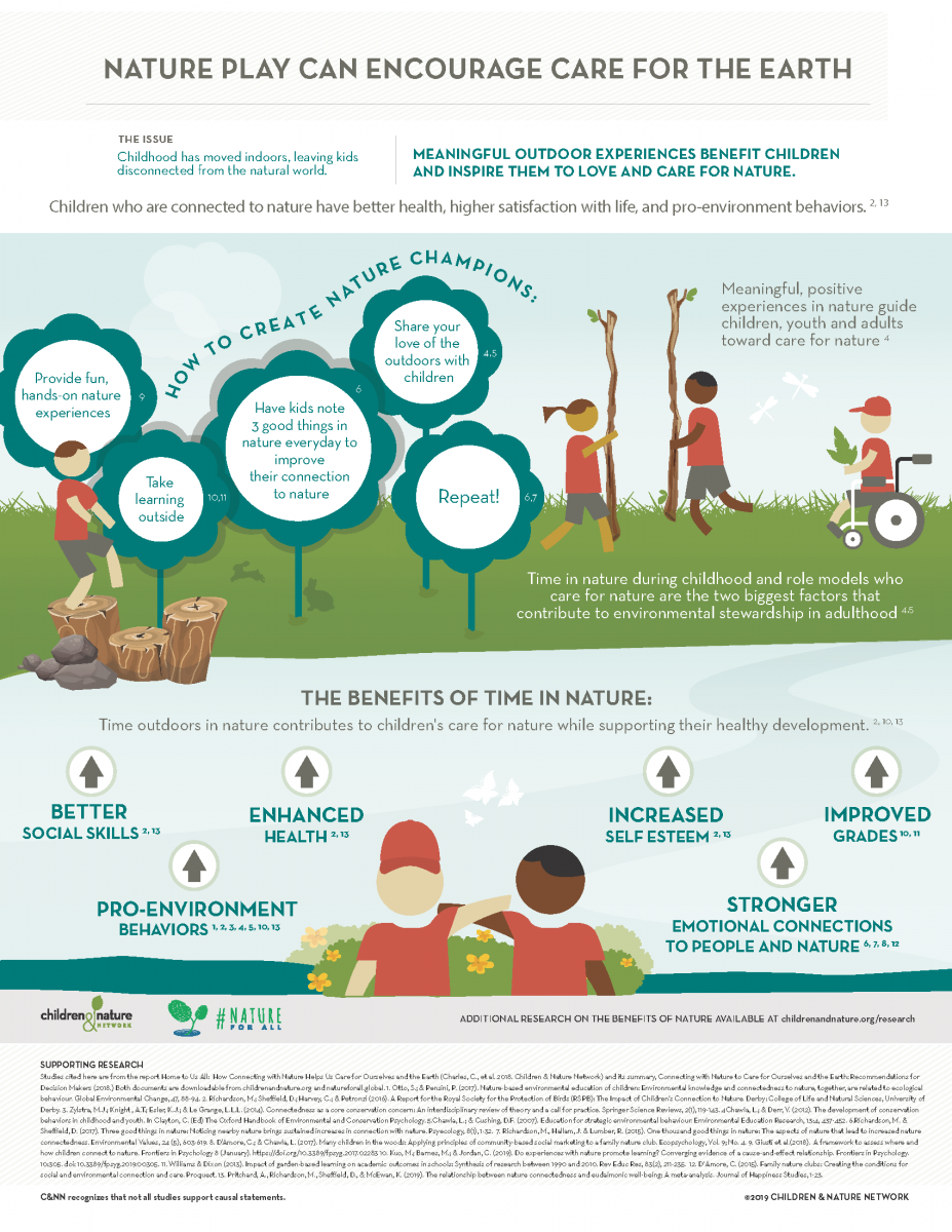 Nature Play Can Encourage Carew for the Earth Infographic
